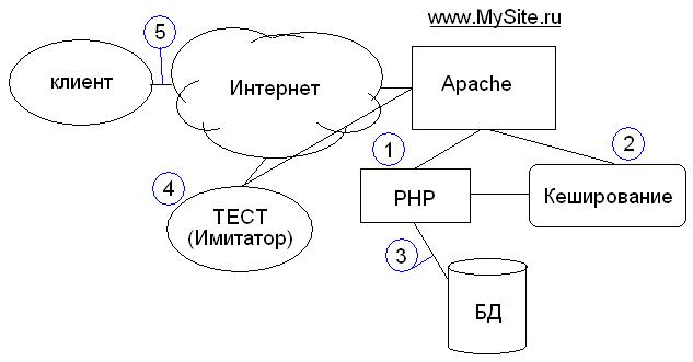 Структура работы веб приложений на физическом уровне